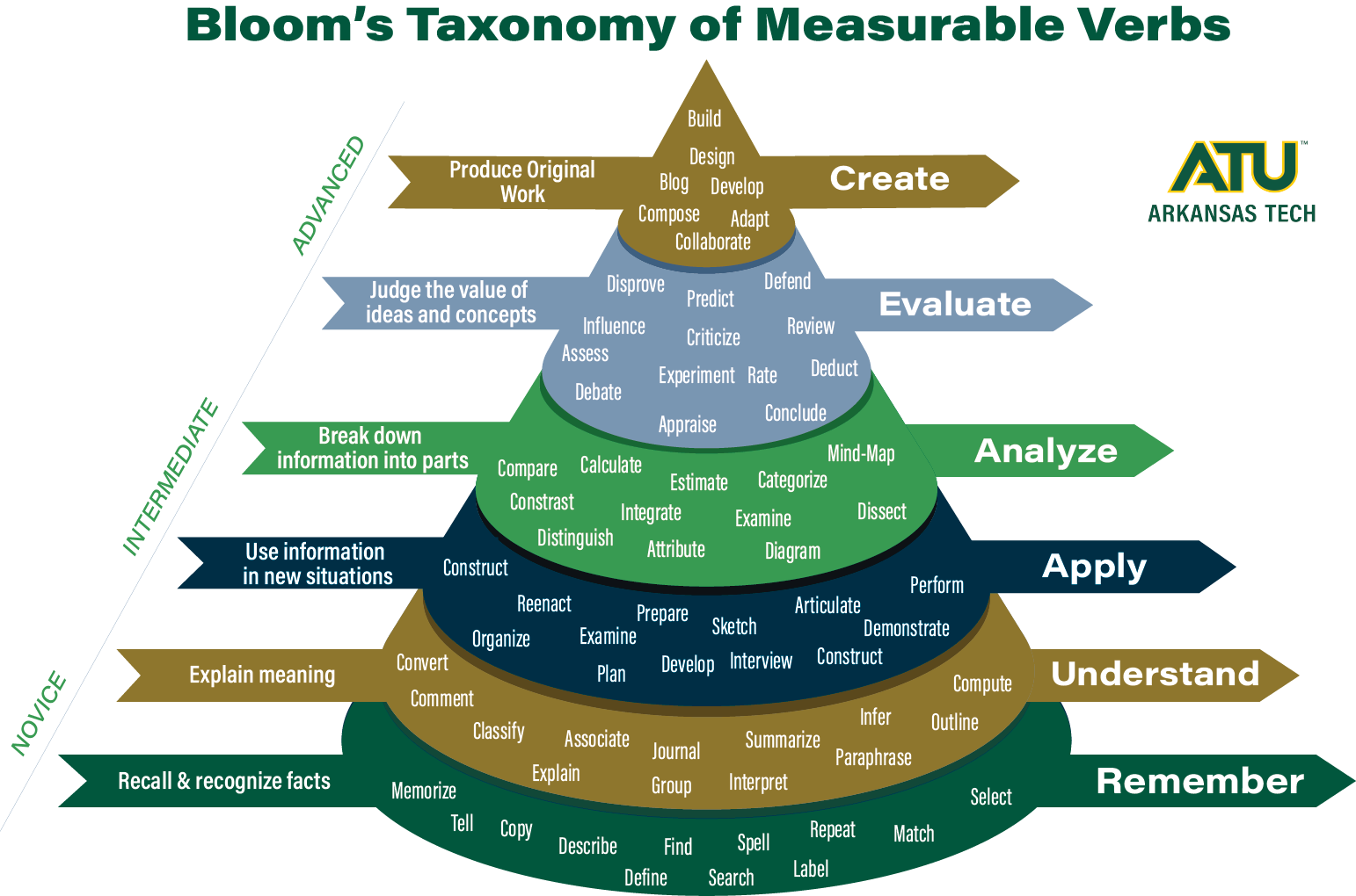 Bloom's Taxonomy at ATU graphic