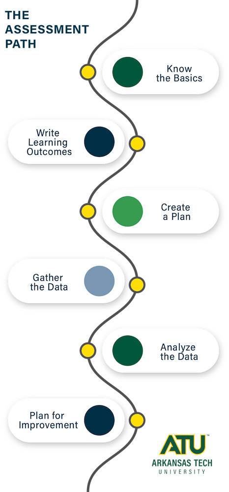 Assessment Path graphic
