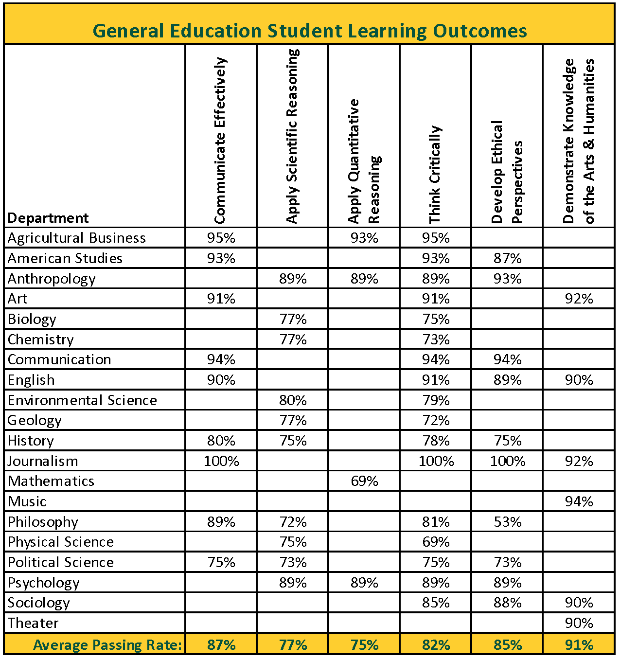 Chart showing all GE learing outcomes passing rate by program.