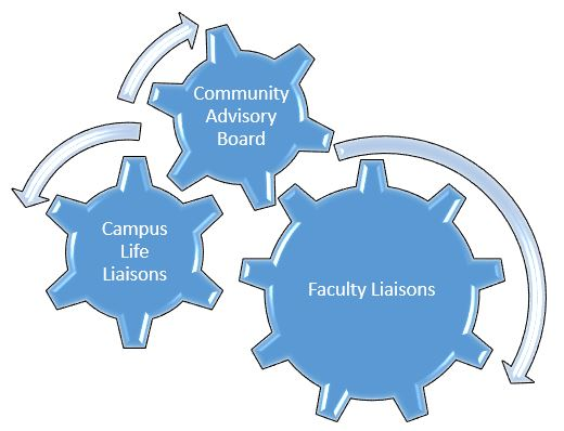 community advisory board, campus life liaison, faculty liaison